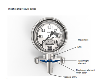Fig 1 Diaphragm Gauge